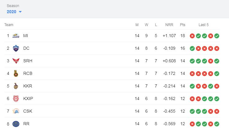 IPL points table 2020 - Team Standing