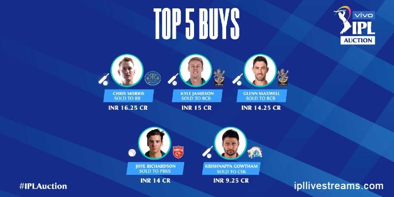 IPL 2021 Top 5 Buys Players- Worldwide