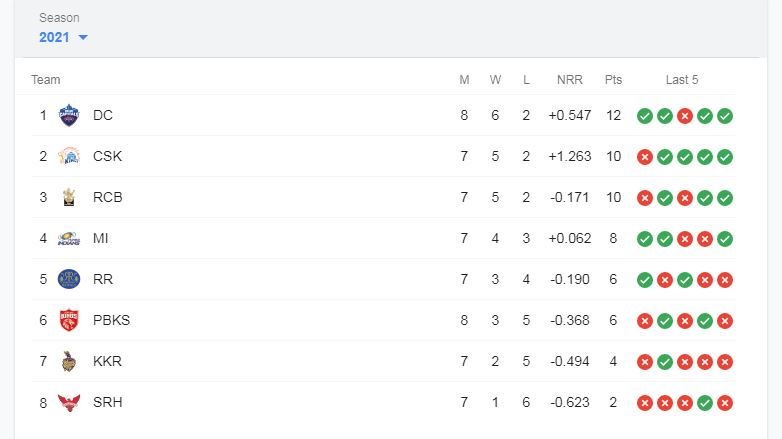 IPL-2021-Points-Table-Team-Standings-02