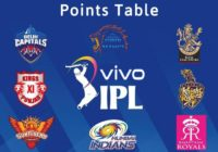 IPL-Points-Table - Team Standings